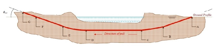 HDD - Horizontal directional drilling